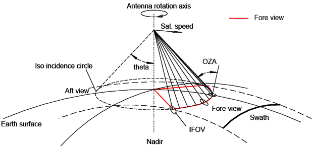 MicroWave Imager instrument scanning pattern