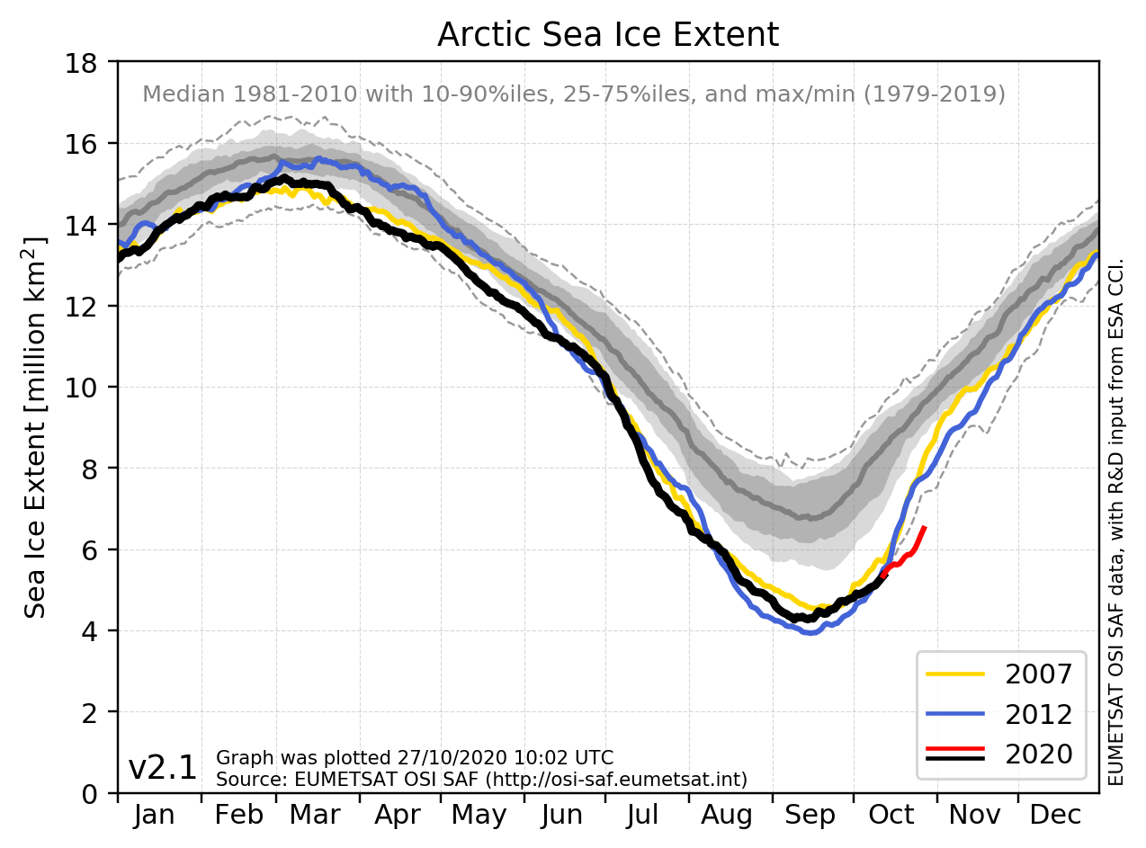 Arctic Sea Ice Extent over the years 1979 to 2020 based on sea ice concentration data from the Ocean and Sea Ice Satellite Applications Facility (OSI SAF). A median and percentiles have been calculated for the years 1981-2010 and the absolute maximum and minimum are shown from 1979-2019. Credit: Thomas Lavergne (OSI SAF, Met Norway)